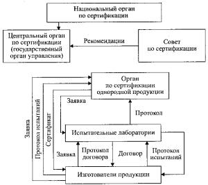 Схема процесса сертификации